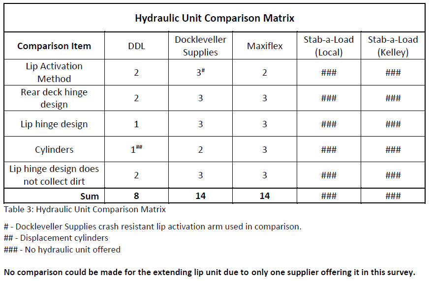 hydraulic_dockleveller_comparison